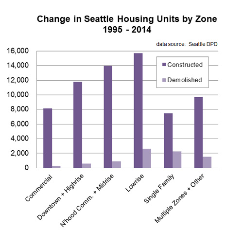 Seattle_housing_change_chart