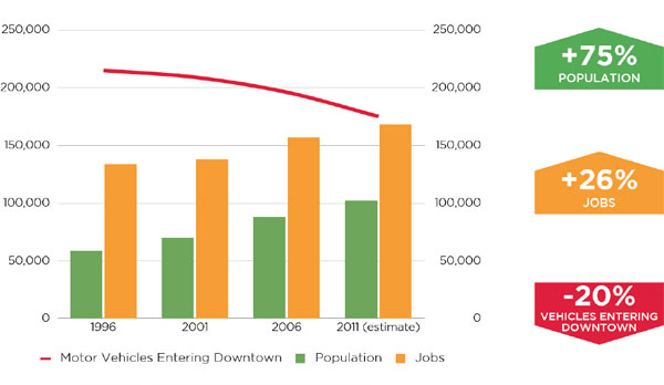 Vancouver_downtown_population_jobs_trips
