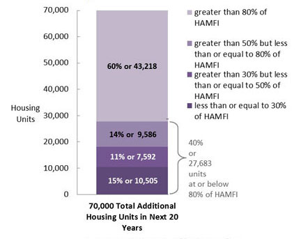 the need for affordable housing to meet demand